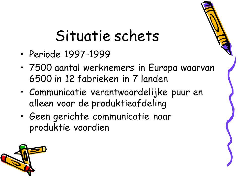 Situatie schets Periode 1997-1999
