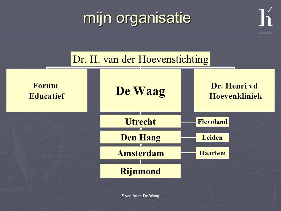 mijn organisatie Rijnmond Flevoland Leiden Haarlem