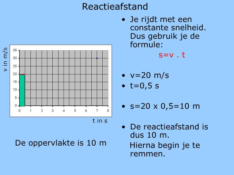 Reactieafstand Je rijdt met een constante snelheid. Dus gebruik je de formule: s=v . t. v=20 m/s.