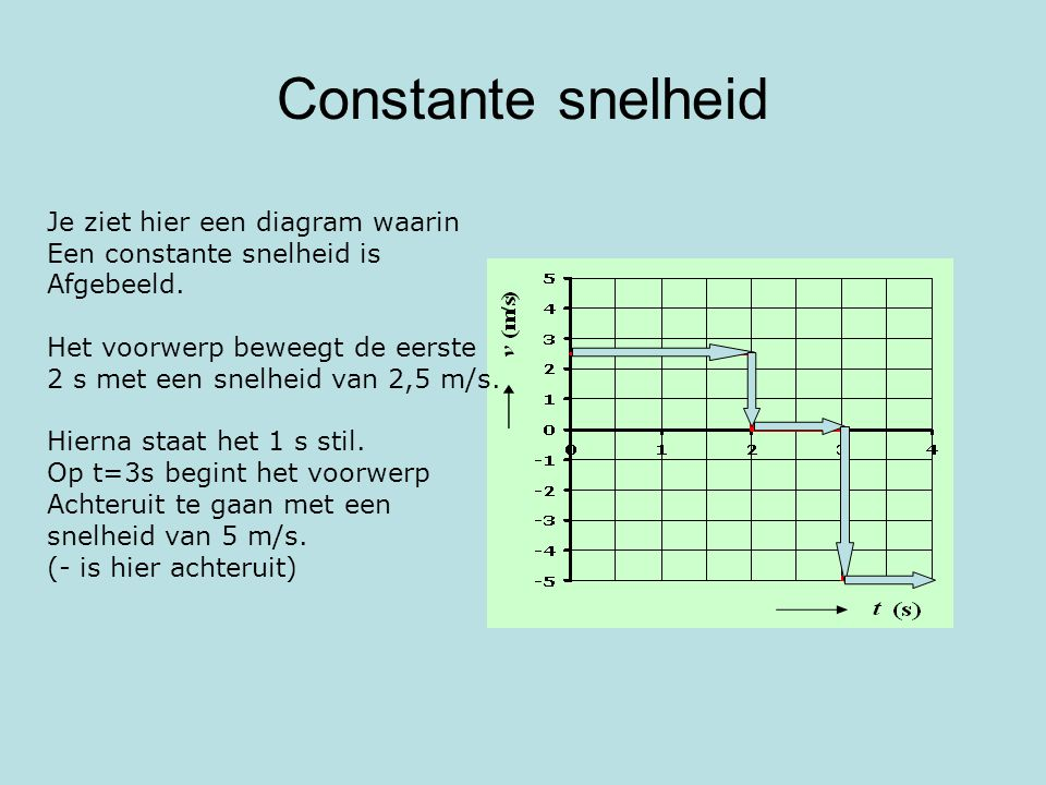 Constante snelheid Je ziet hier een diagram waarin