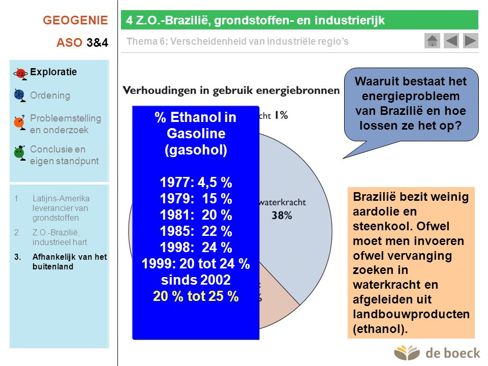 % Ethanol in Gasoline (gasohol)