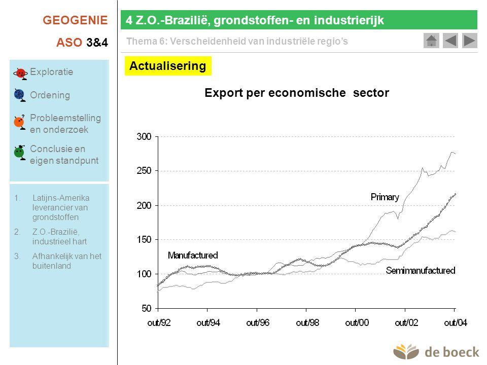 Export per economische sector