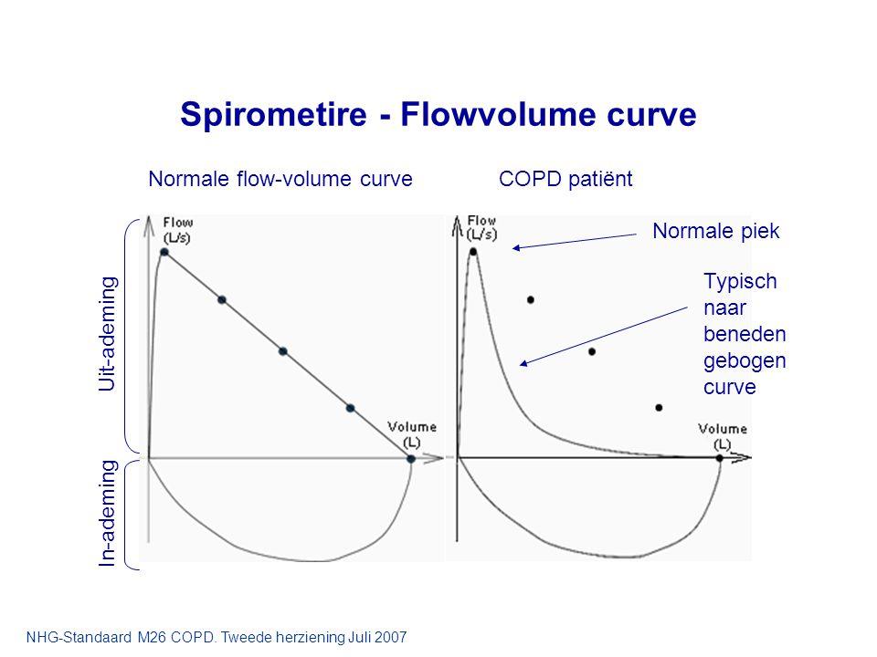 Spirometire - Flowvolume curve