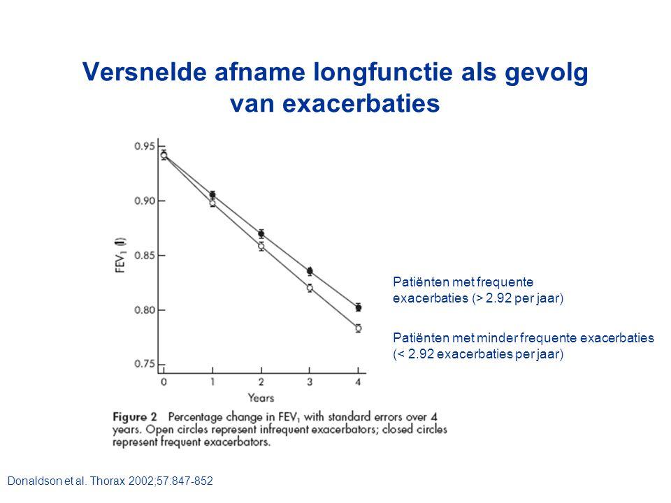 Versnelde afname longfunctie als gevolg van exacerbaties