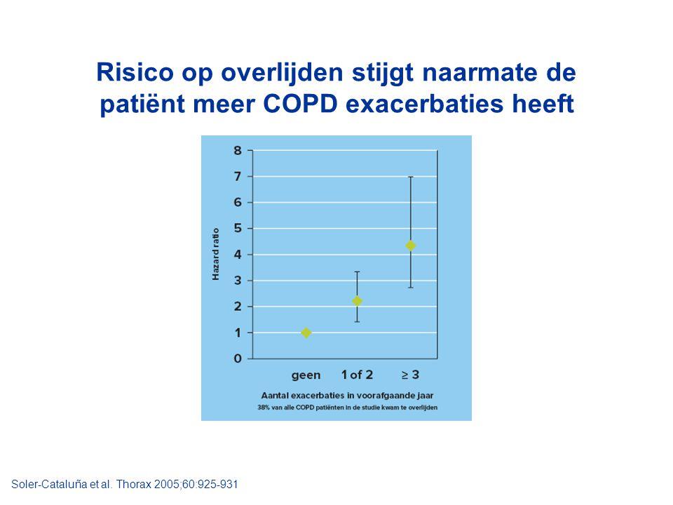 Risico op overlijden stijgt naarmate de patiënt meer COPD exacerbaties heeft