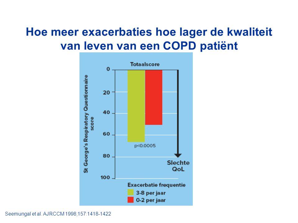 Hoe meer exacerbaties hoe lager de kwaliteit van leven van een COPD patiënt