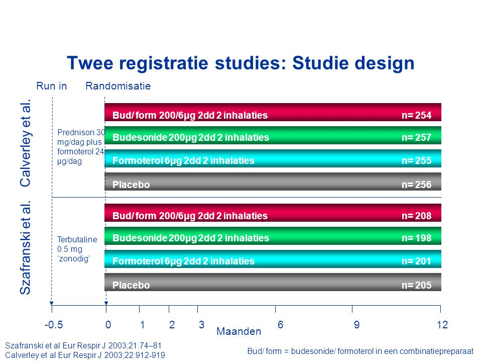Twee registratie studies: Studie design