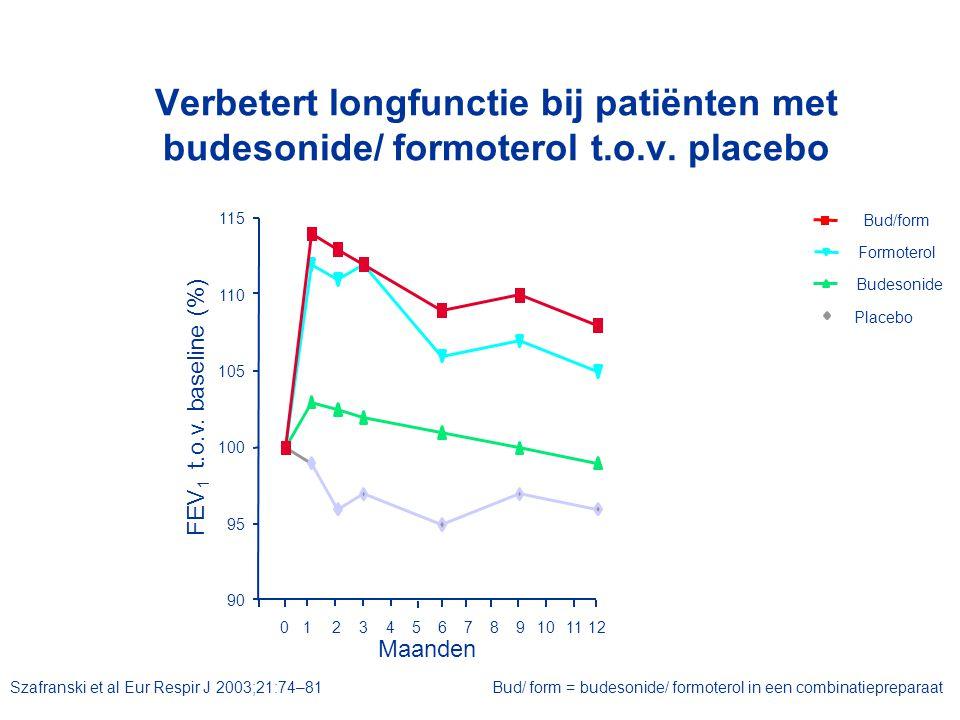 Verbetert longfunctie bij patiënten met budesonide/ formoterol t. o. v