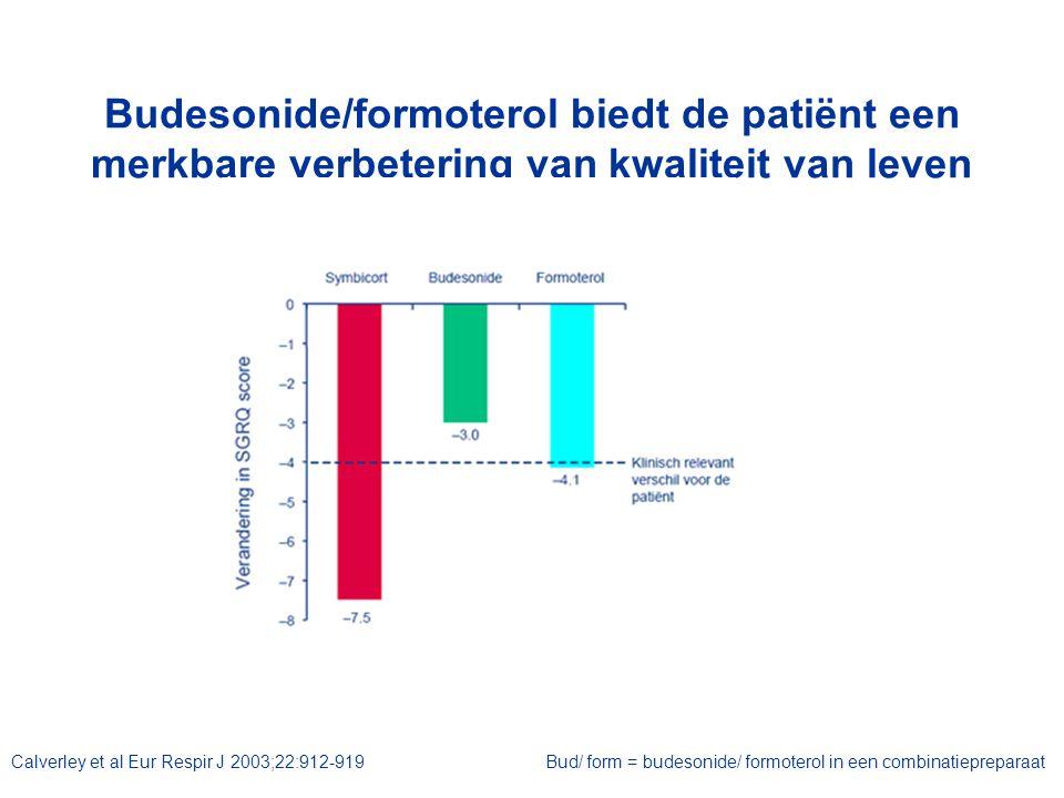 Budesonide/formoterol biedt de patiënt een merkbare verbetering van kwaliteit van leven