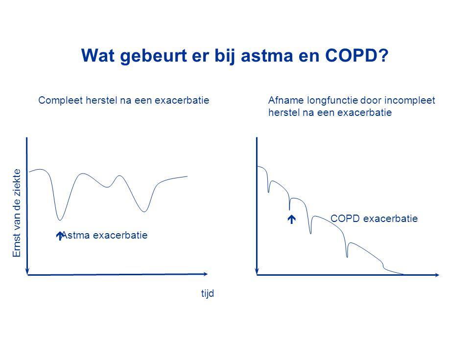 Wat gebeurt er bij astma en COPD