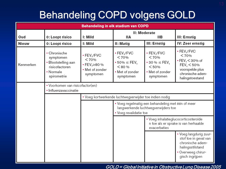GOLD = Global Initiative in Obstructive Lung Disease 2005