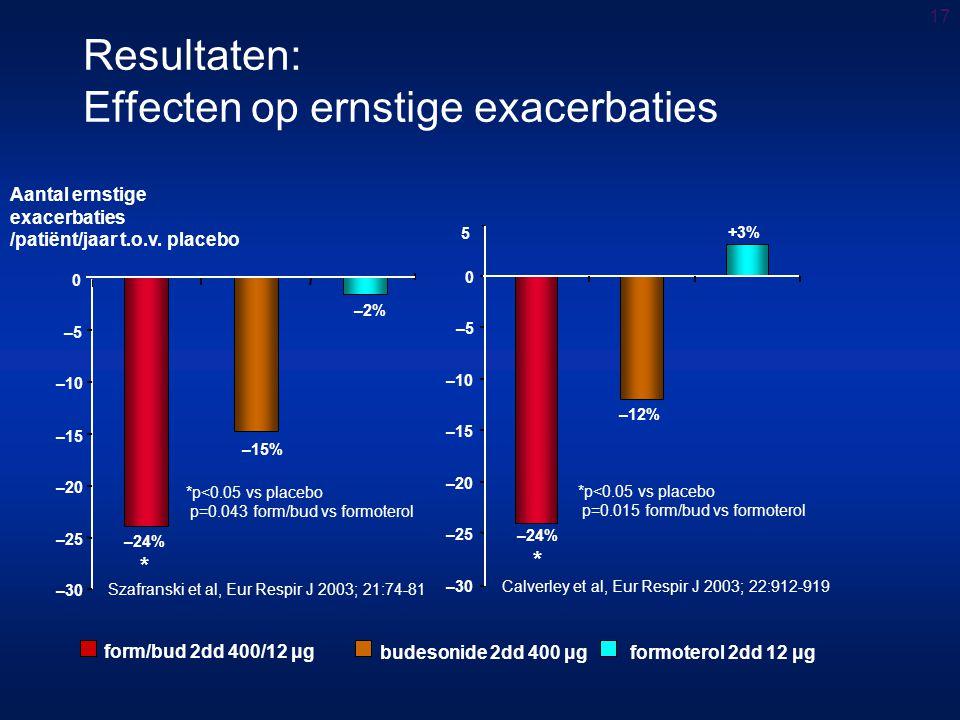 Resultaten: Effecten op ernstige exacerbaties