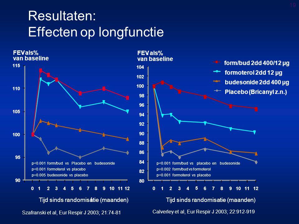 Resultaten: Effecten op longfunctie