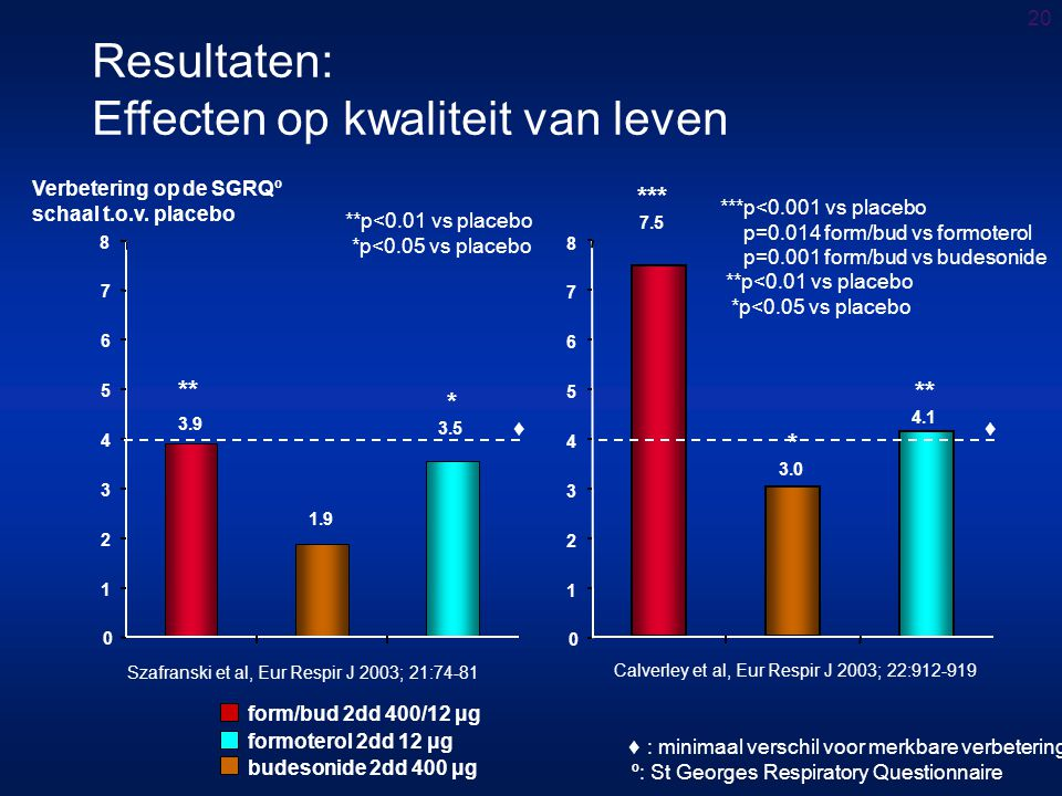 Resultaten: Effecten op kwaliteit van leven