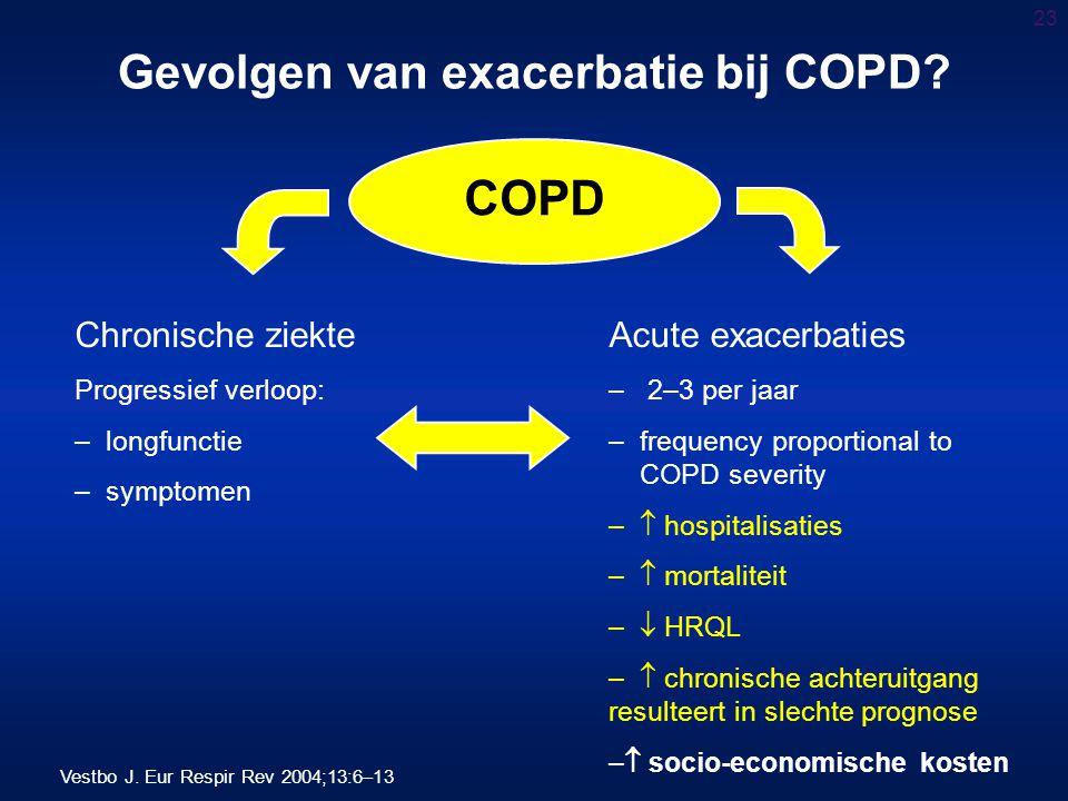 Gevolgen van exacerbatie bij COPD