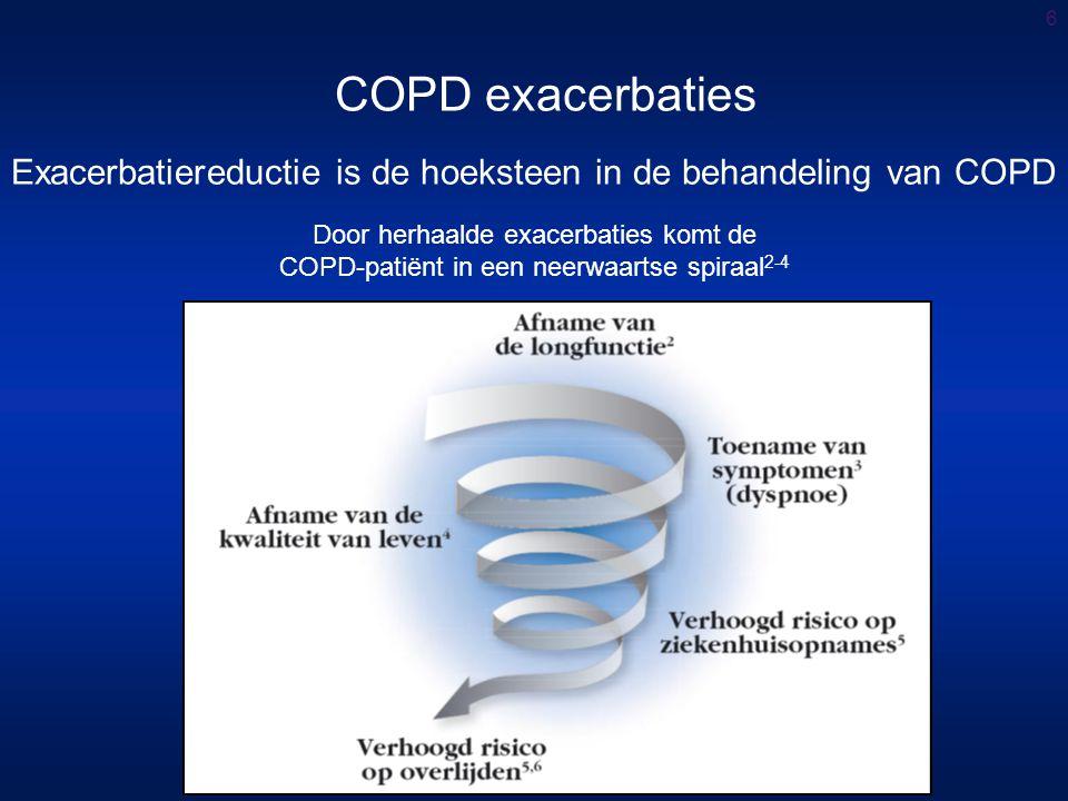 Exacerbatiereductie is de hoeksteen in de behandeling van COPD