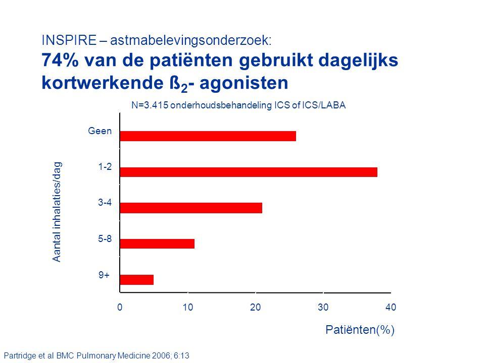 INSPIRE – astmabelevingsonderzoek: 74% van de patiënten gebruikt dagelijks kortwerkende ß2- agonisten