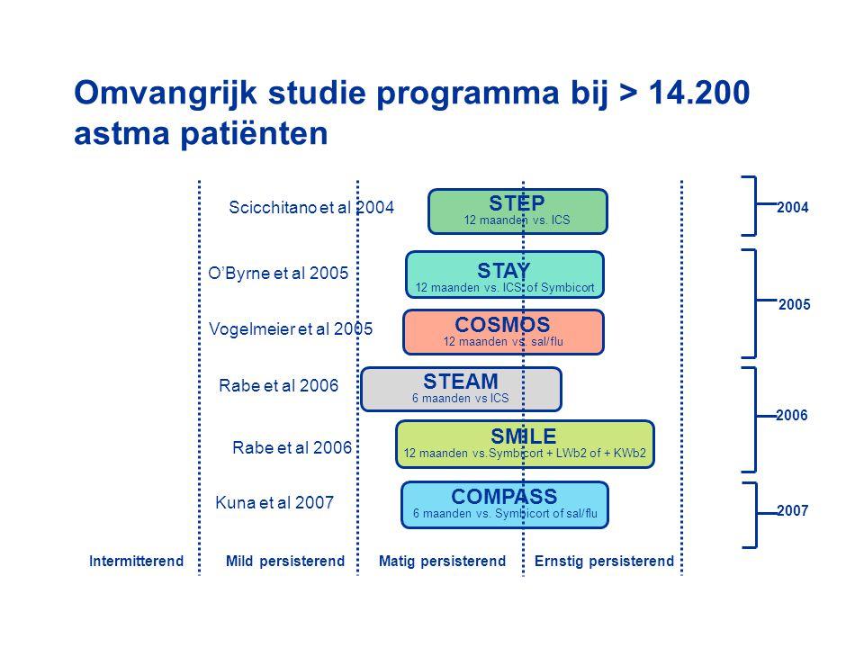 Omvangrijk studie programma bij > 14.200 astma patiënten