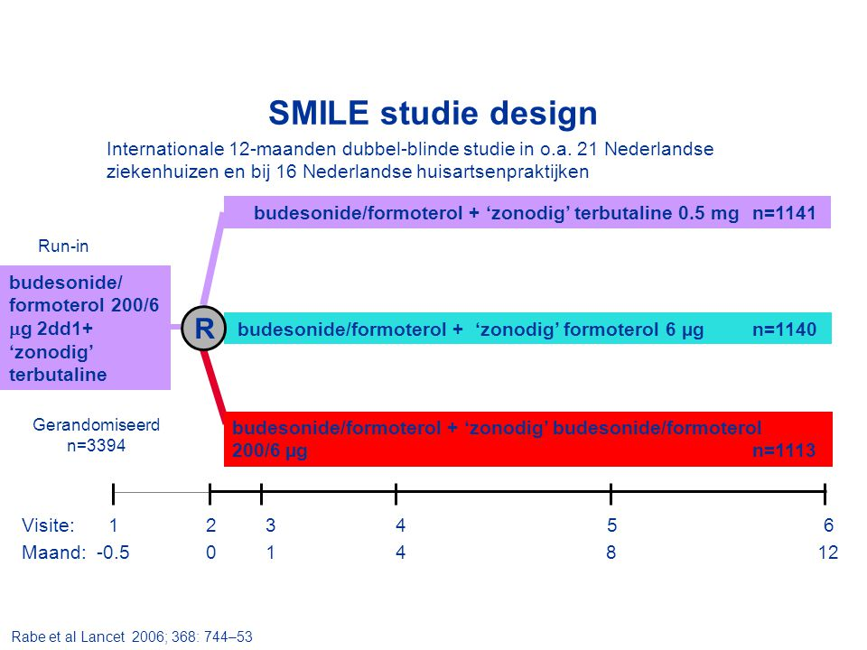 SMILE studie design Internationale 12-maanden dubbel-blinde studie in o.a. 21 Nederlandse ziekenhuizen en bij 16 Nederlandse huisartsenpraktijken.