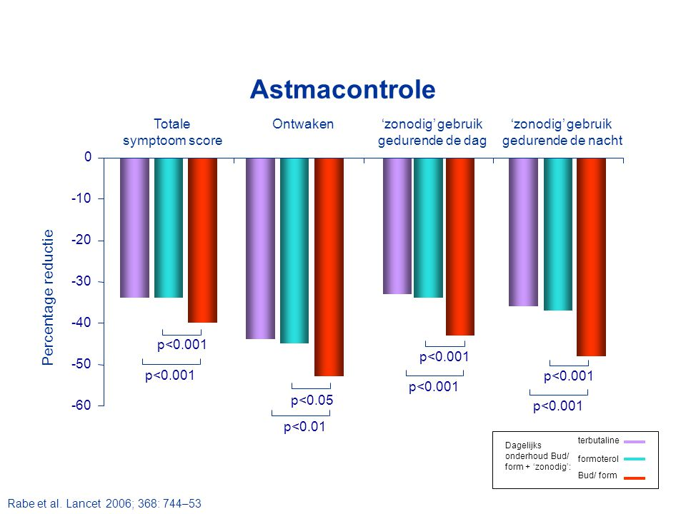 Astmacontrole Percentage reductie Totale symptoom score Ontwaken
