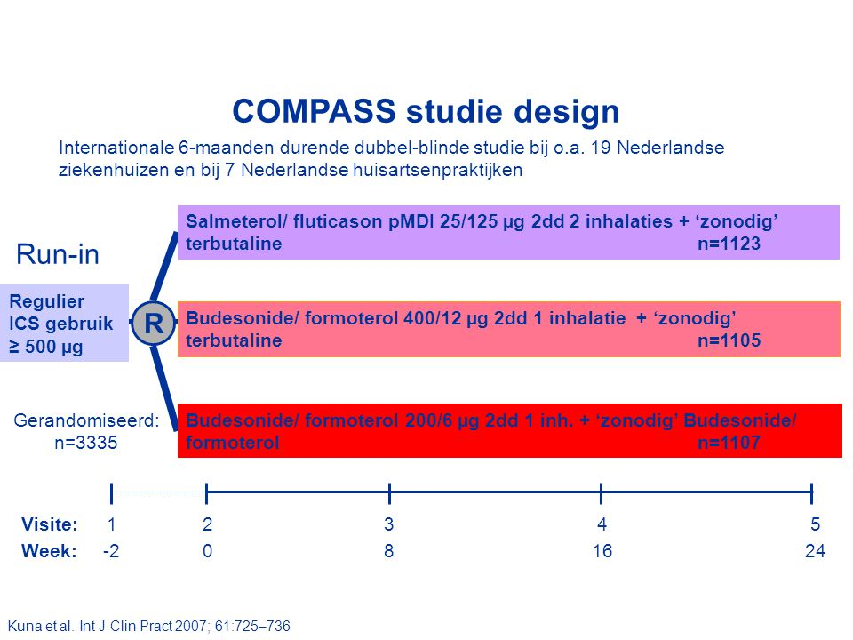 COMPASS studie design Run-in R