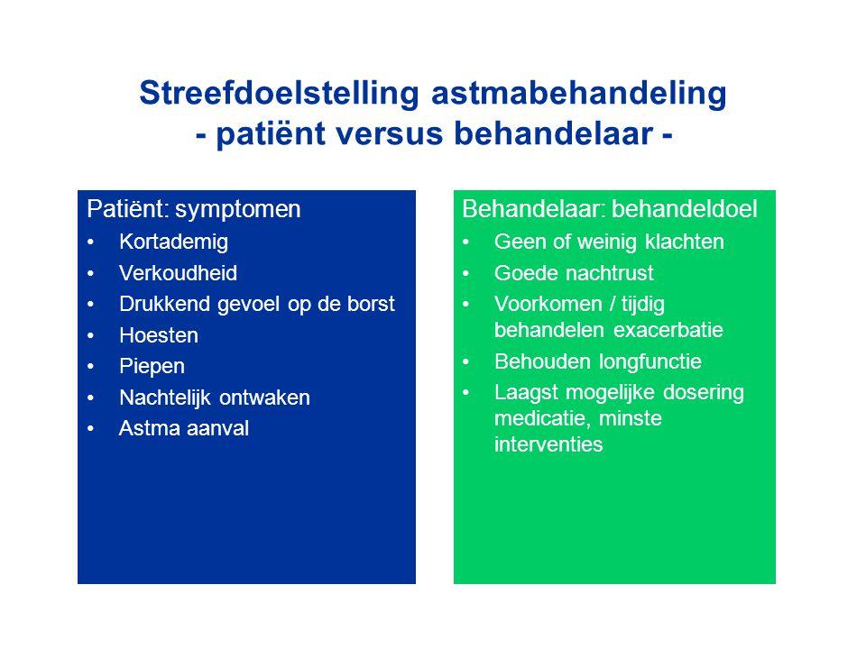 Streefdoelstelling astmabehandeling - patiënt versus behandelaar -