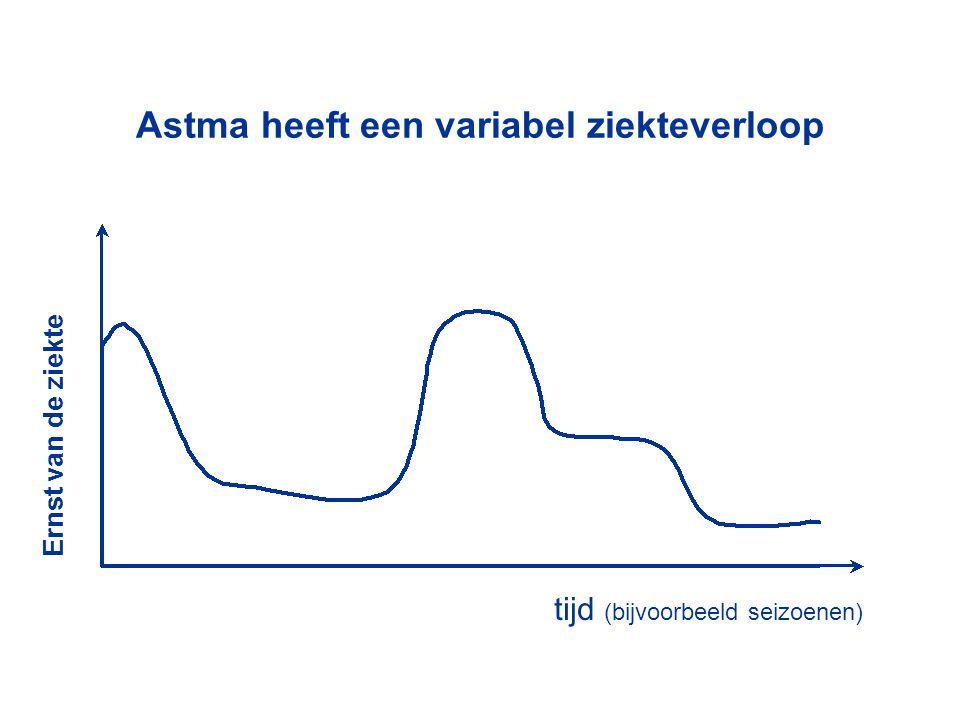 Astma heeft een variabel ziekteverloop