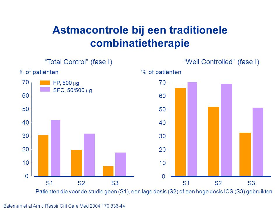 Astmacontrole bij een traditionele combinatietherapie