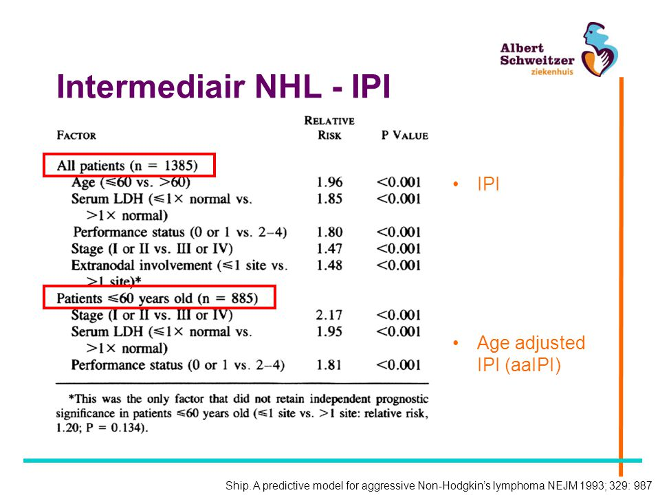 Intermediair NHL - IPI IPI Age adjusted IPI (aaIPI)