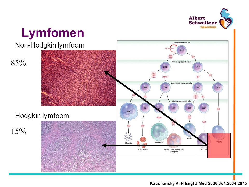 Lymfomen 85% 15% Non-Hodgkin lymfoom Hodgkin lymfoom