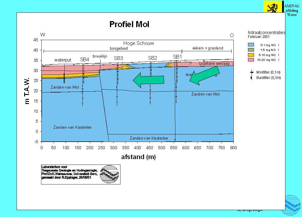 Toegepaste Geologie en Hydrogeologie