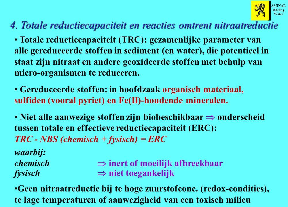 4. Totale reductiecapaciteit en reacties omtrent nitraatreductie