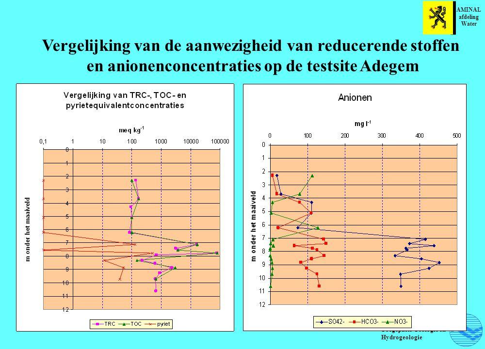 Vergelijking van de aanwezigheid van reducerende stoffen