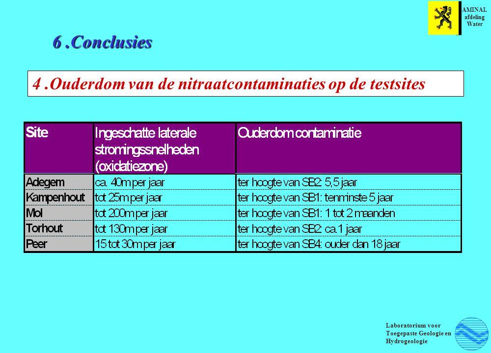 6 .Conclusies 4 .Ouderdom van de nitraatcontaminaties op de testsites