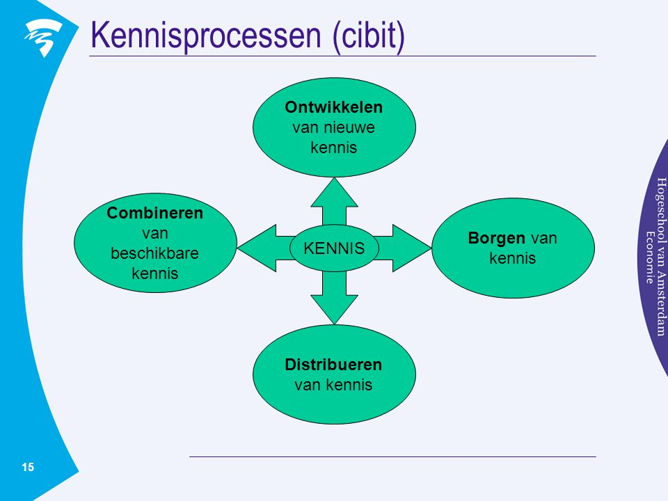 Kennisprocessen (cibit)