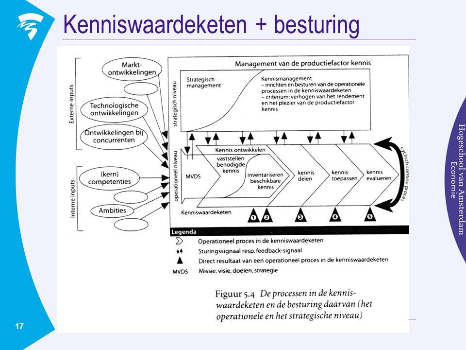 Kenniswaardeketen + besturing