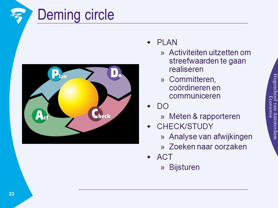 Deming circle PLAN. Activiteiten uitzetten om streefwaarden te gaan realiseren. Committeren, coördineren en communiceren.