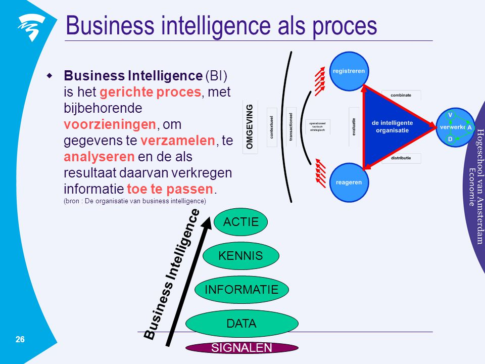Business intelligence als proces