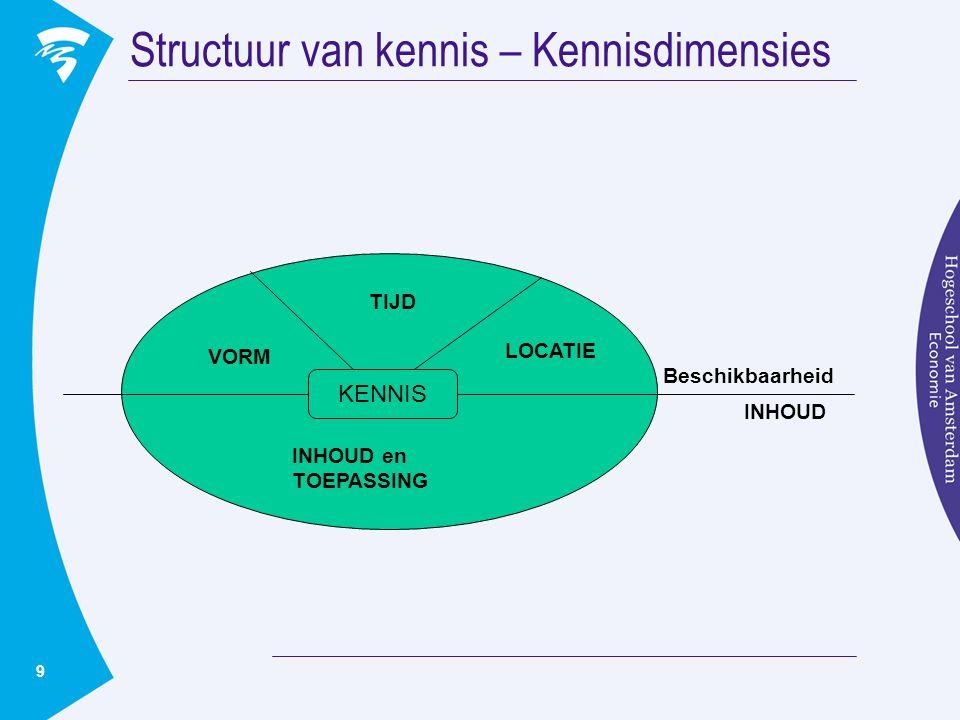 Structuur van kennis – Kennisdimensies