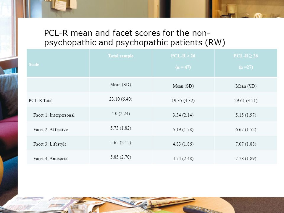 PCL-R mean and facet scores for the non-psychopathic and psychopathic patients (RW)