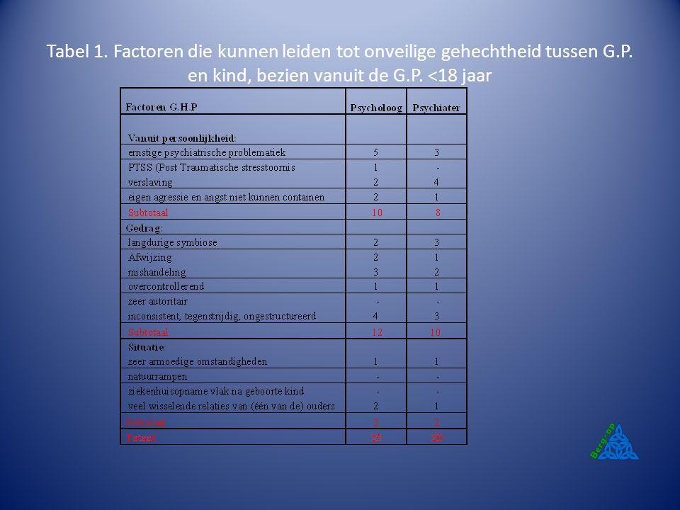 Tabel 1. Factoren die kunnen leiden tot onveilige gehechtheid tussen G