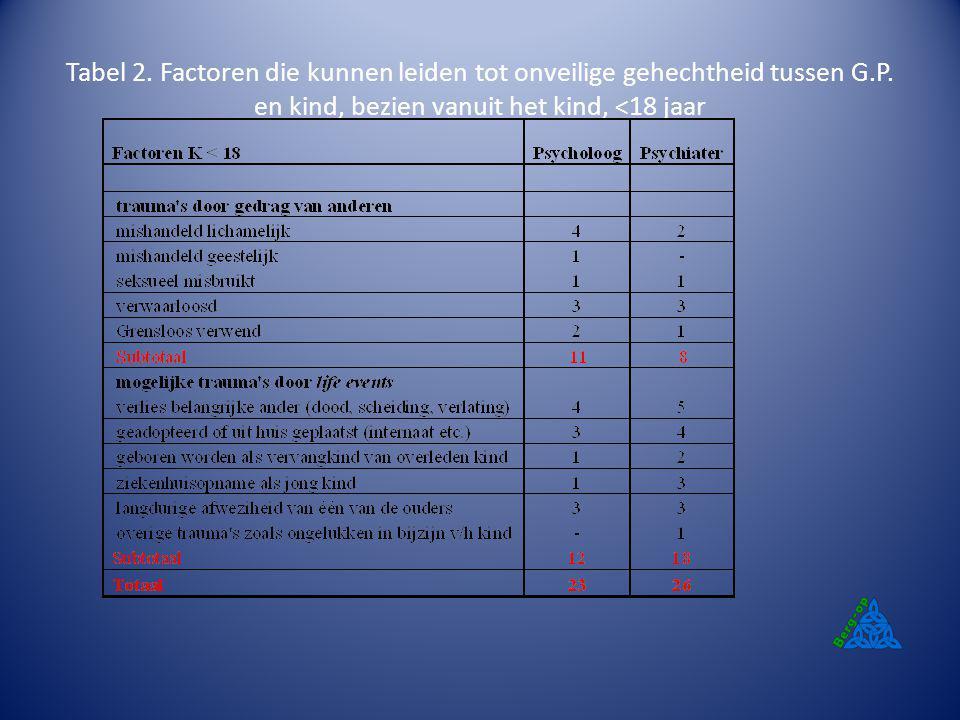 Tabel 2. Factoren die kunnen leiden tot onveilige gehechtheid tussen G
