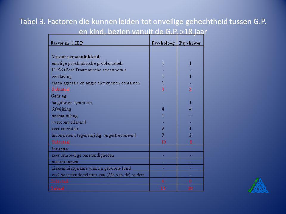 Tabel 3. Factoren die kunnen leiden tot onveilige gehechtheid tussen G