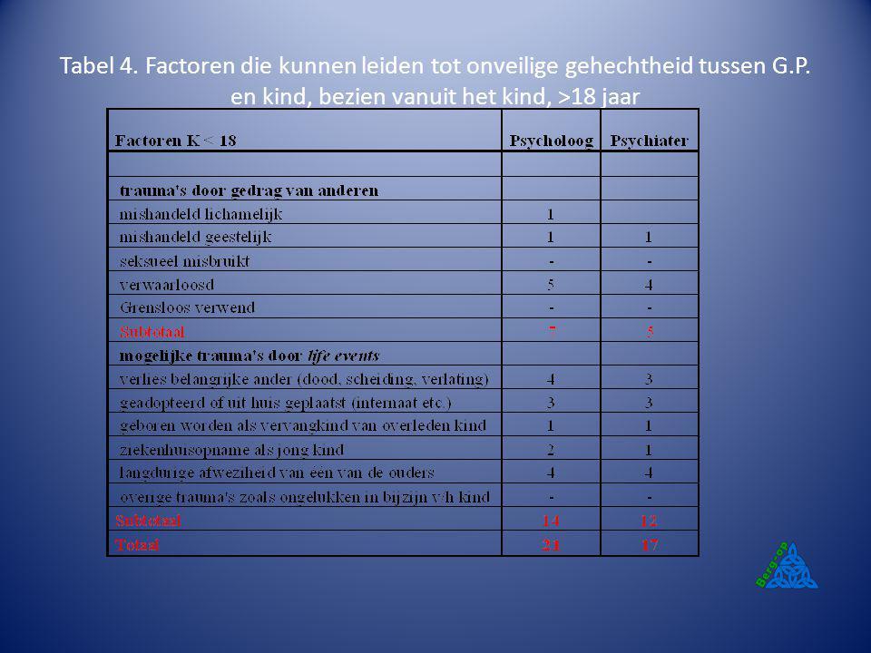 Tabel 4. Factoren die kunnen leiden tot onveilige gehechtheid tussen G