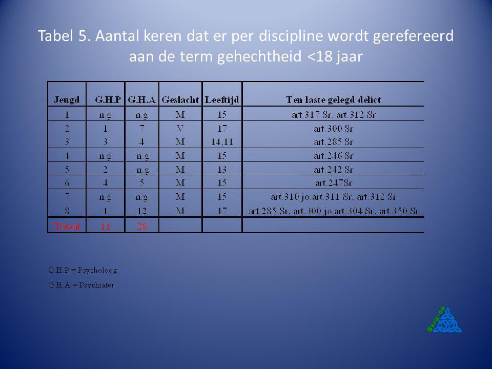 Tabel 5. Aantal keren dat er per discipline wordt gerefereerd aan de term gehechtheid <18 jaar