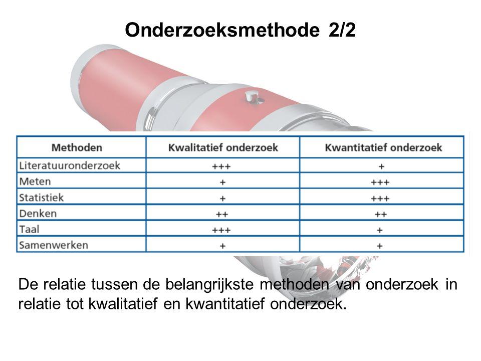 Onderzoeksmethode 2/2 De relatie tussen de belangrijkste methoden van onderzoek in relatie tot kwalitatief en kwantitatief onderzoek.