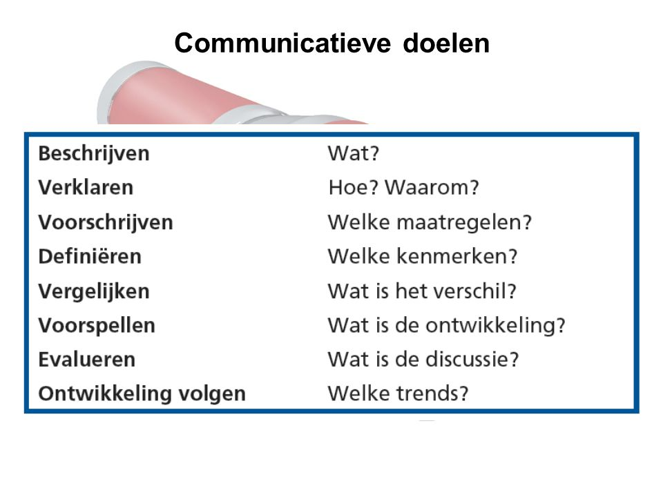Communicatieve doelen