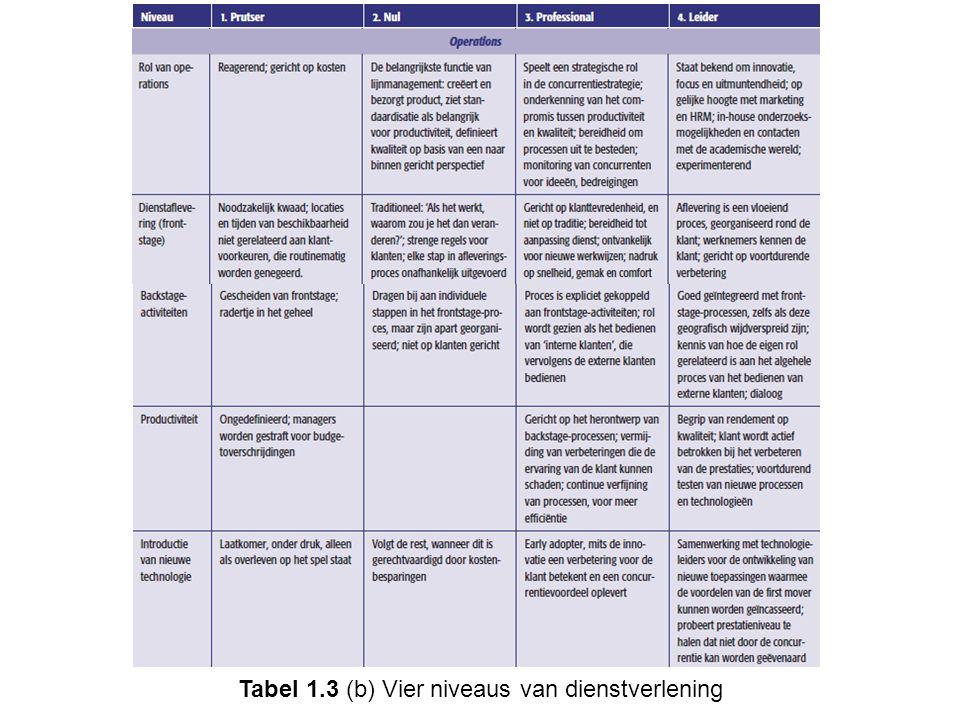 Tabel 1.3 (b) Vier niveaus van dienstverlening