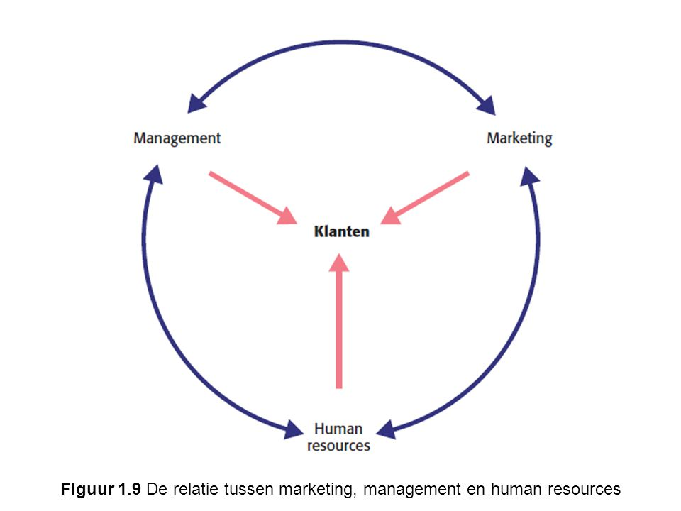 Figuur 1.9 De relatie tussen marketing, management en human resources