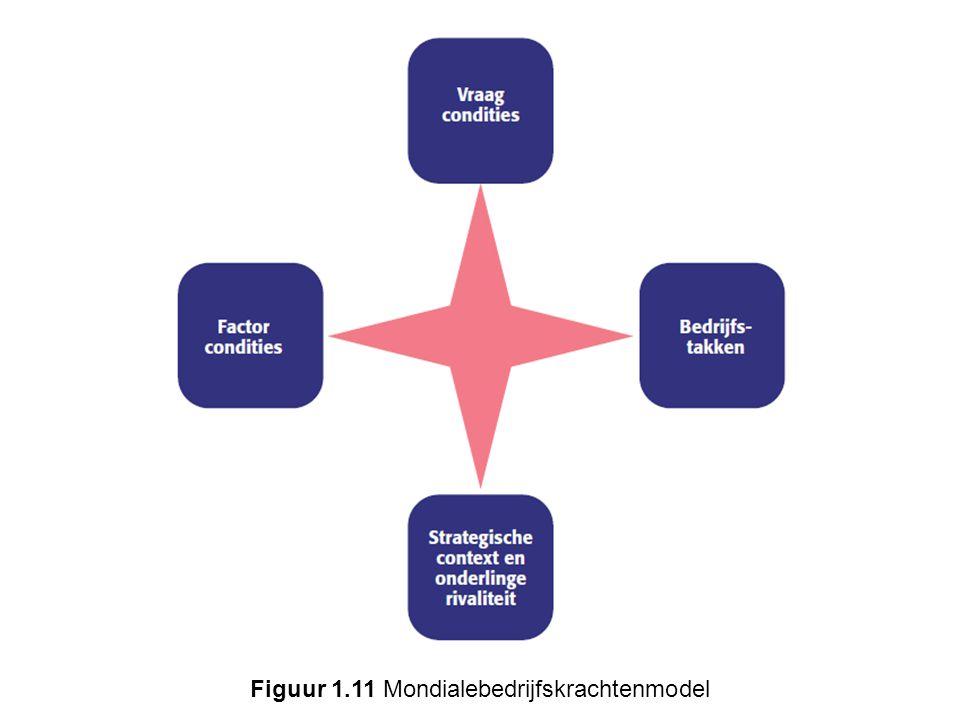 Figuur 1.11 Mondialebedrijfskrachtenmodel